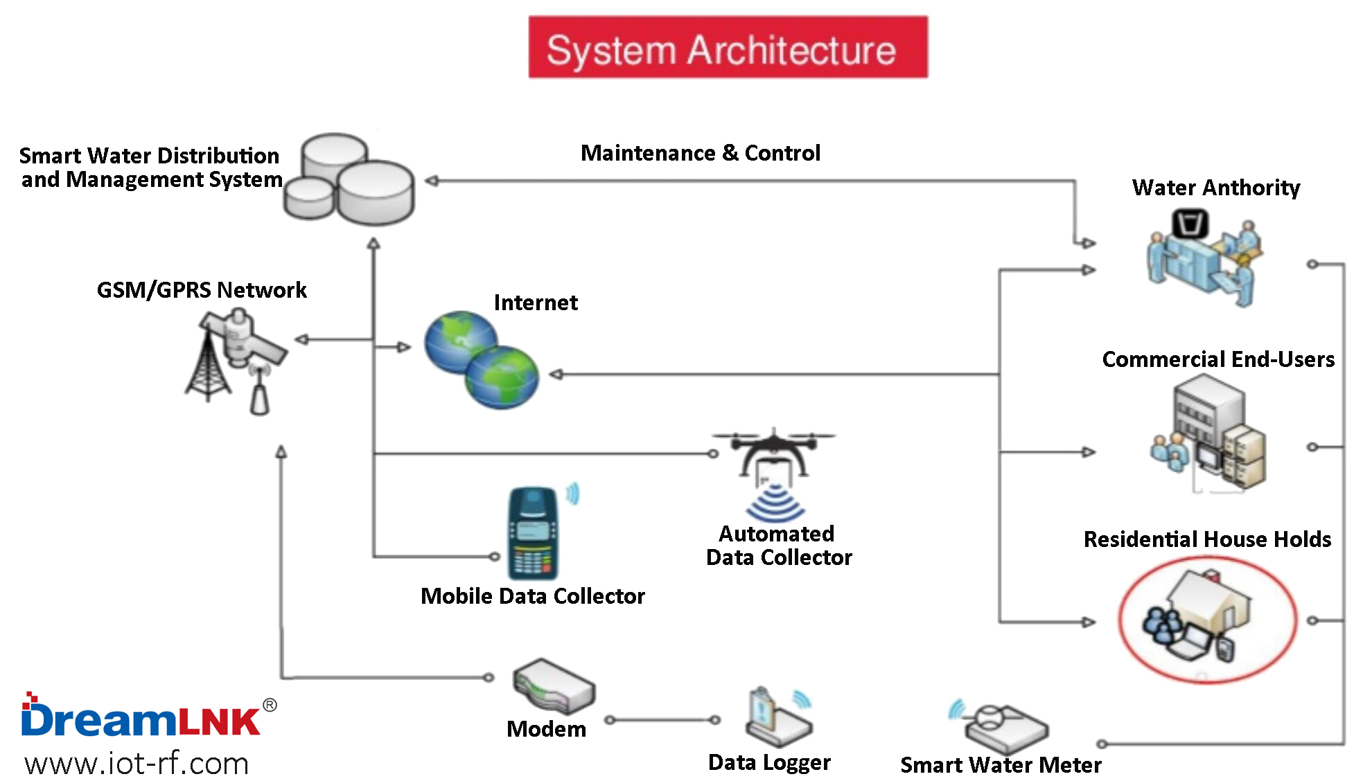 System Architecture of LoRa Smart Water Meters
