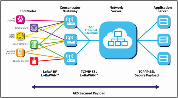 LORAWAN network architecture