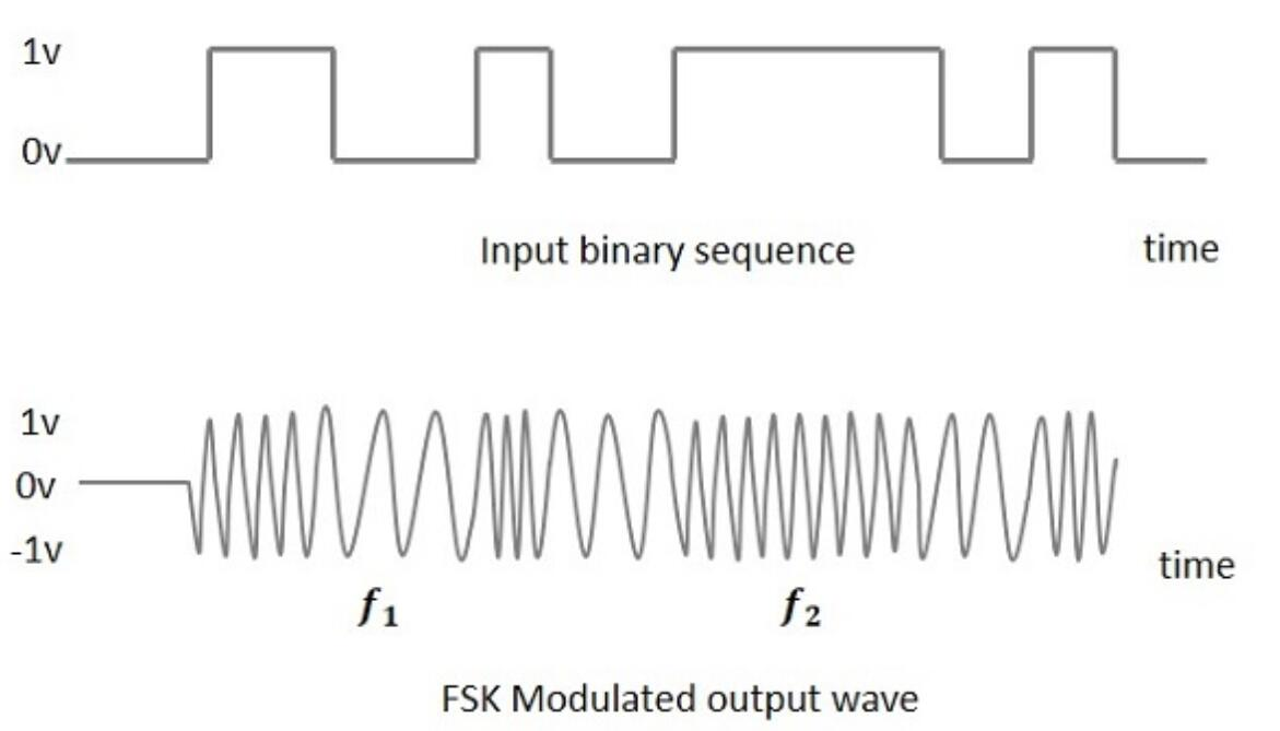 Frequency Shift Keying (FSK) Modulation